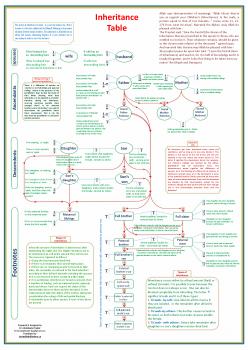 جدول المواريث بالانجليزية د عبد القادر جعفر